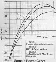 HP Hi-Flow Headers Dyno graph Image copyright (c) 2011.